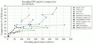Audio Compression Chart Flac Comparison
