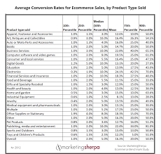 Ecommerce Marketing Chart Median Conversion Rates For 25