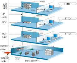 network wiring infrastructure services Network Wiring Standard EIA TIA 568B Standard Wiring Diagram