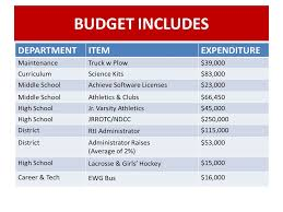 average high school athletic budget june 9 2015 fy 2015 2016 coventry school committees recommended