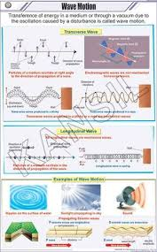 Physics Chart Paper Full Color Art Paper Laminated Wave Motion For Physics Chart