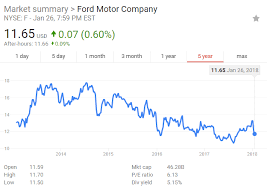 Ford Motor Company Stock Quote Unique Does Ford Still Have Gas Left Or Is The Stock Running On Fumes