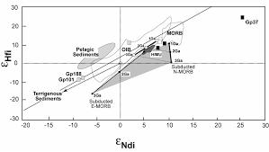 re os and lu hf isotope constraints on the origin and age of re os and lu hf isotope constraints on the origin and age of pyroxenites from the beni bousera peridotite massif implicatio