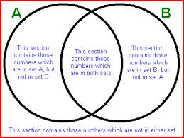 Venn Diagram Math Formula Math Formulas Mathematics Formulas Basic Math Formulas