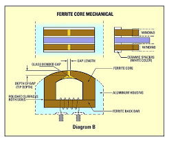 jrf magnetic sciences tape heads an introduction metal head core diagram · ferrite core diagram