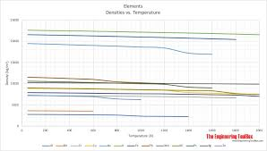 Bronze Hardness Chart Metals And Alloys Densities