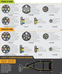 7 way flat wiring diagram wirdig note identify the wires on your vehicle and trailer by function only