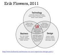 User Experience Venn Diagram Visual Definitions Of Ux Restored