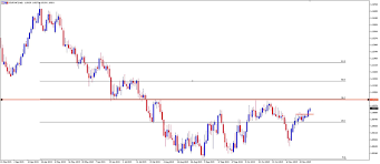 Chart Of The Day Eurchf Pepperstone