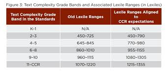 Common Core Lexile Levels By Grade Chart Iteration No 2 Lexile Data Expectations And Outcomes