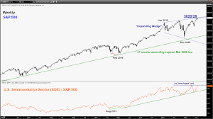 Lt Technical Chart Weekly Technical Outlook On Stock Indices Risk Of Topping