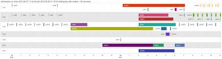 Visualize The Timeline Of Your Sql Jobs Using Google Graph