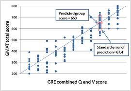 Gmat Scaled Score Chart Dont Let The Gre Tool Mislead You