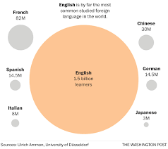 Languages Spoken In India Pie Chart The Worlds Languages In 7 Maps And Charts The Washington