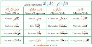 Arabic Attached Pronouns Arabic Language Blog