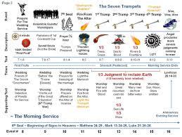 Revelation Timeline Diagram 2 Learn Revelation With A