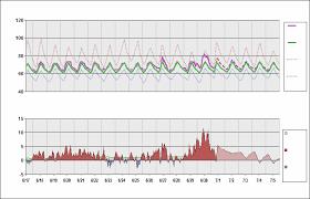 Los Angeles California Daily Temperature Cycle