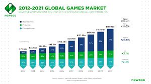 Gaming Pc Comparison Chart Global Games Market Revenues 2018 Per Region Segment