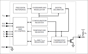 ds75lx digital thermometer and thermostat extended addressing ds75lx block diagram