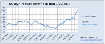 mortgage rate charts mortgage interest rates ashworth partners