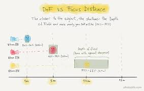 Lens Dof Chart Depth Of Field The Definitive Photography Guide Photopills