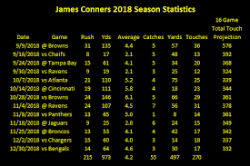 2018 Nfl Depth Charts Is Steelers 2019 Draft Need Running Back Stronger Than