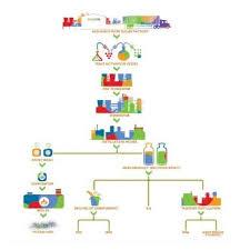 Alcohol Process Plant And Raw Sugar Cane Process