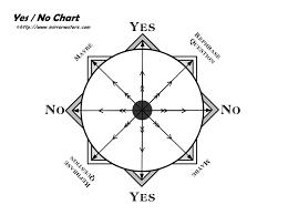Veritable Yes No Pendulum Free Printable Pendulum Charts