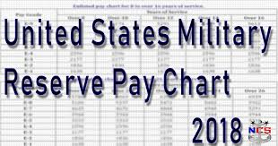 Navy Pay Chart 2018 2018 Guard Reserve Pay Chart
