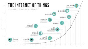 Загрузить Курсовая на тему интернет вещей Описание курсовая на тему интернет вещей
