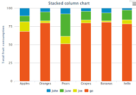 Highcharts Bar Chart Click Event Highcharts Stacked Column Stacked Column Add Connection
