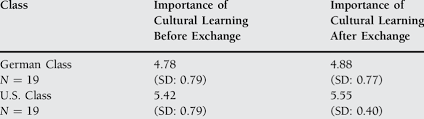 Chart Of Students View Of The Importance Of Cultural