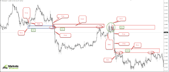 How To Identify Supply And Demand Zones On A Chart How To Identify Supply And Demand Ic Markets Official Blog