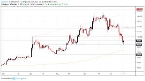 Litecoin Price Chart Today Litecoin Ltc Price Falters Alongside Btc Slips To 2 Month Low