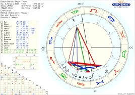 Wow Bitcoins Astro Birth Chart Is Full On