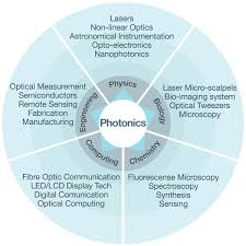 Master of Engineering in Photonics - RSPE - ANU
