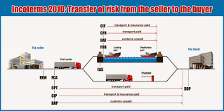 Incoterms 2010 Risk Chart Port To Port Export