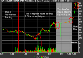 Djia After Hours Chart Spx Option Trading Hours Trading Hours For Spx Options