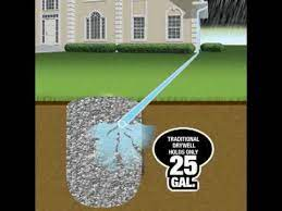 drainage systems for landscape and yard