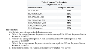 Solved Federal Income Tax Brackets Single Filers 2019 Inc