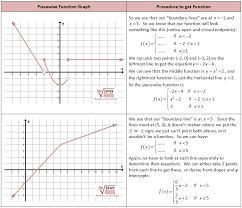 obtaining equations from piecewise function graphs
