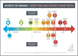 Sugary Drinks Your Teeth Soft Drinks And Dental Health