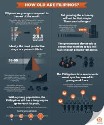 Infographic How Old Are Filipinos Rappler Facts In 2019