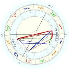 Sigmund Freud Chart Freud Anna Astro Databank
