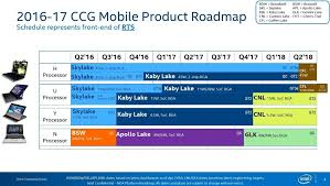 Intel Cpu Comparison Chart 2016 Intel Another Detailed Cpu Roadmap Leak 2017 2018