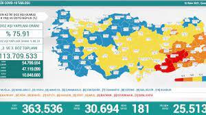 15 Ekim Türkiye'nin koronavirüs tablosu