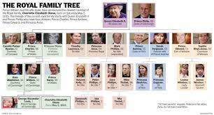 Princess Diana Ancestry Chart British Royal Family Tree Chart Queen Elizabeth Ii
