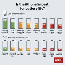 iphone model inferior length battery life main petitors raqwe 02