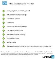 professional skills to develop list bostons professional linkedin profile resume writing services