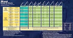 Maxi Grow Feeding Chart General Hydroponics Maxi Series Feeding Charts